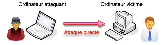 Attaque directe