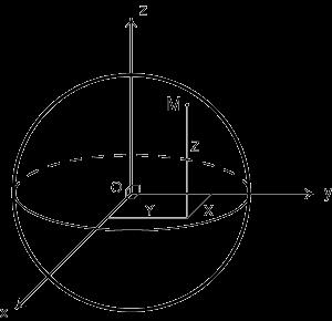 Système de coordonnées géocentriques