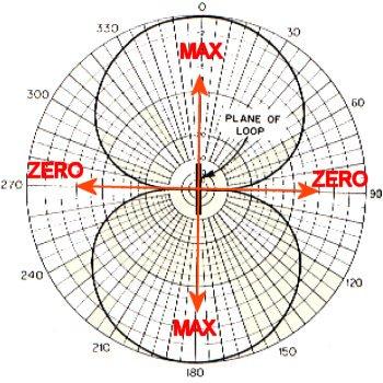 Diagramme cadre