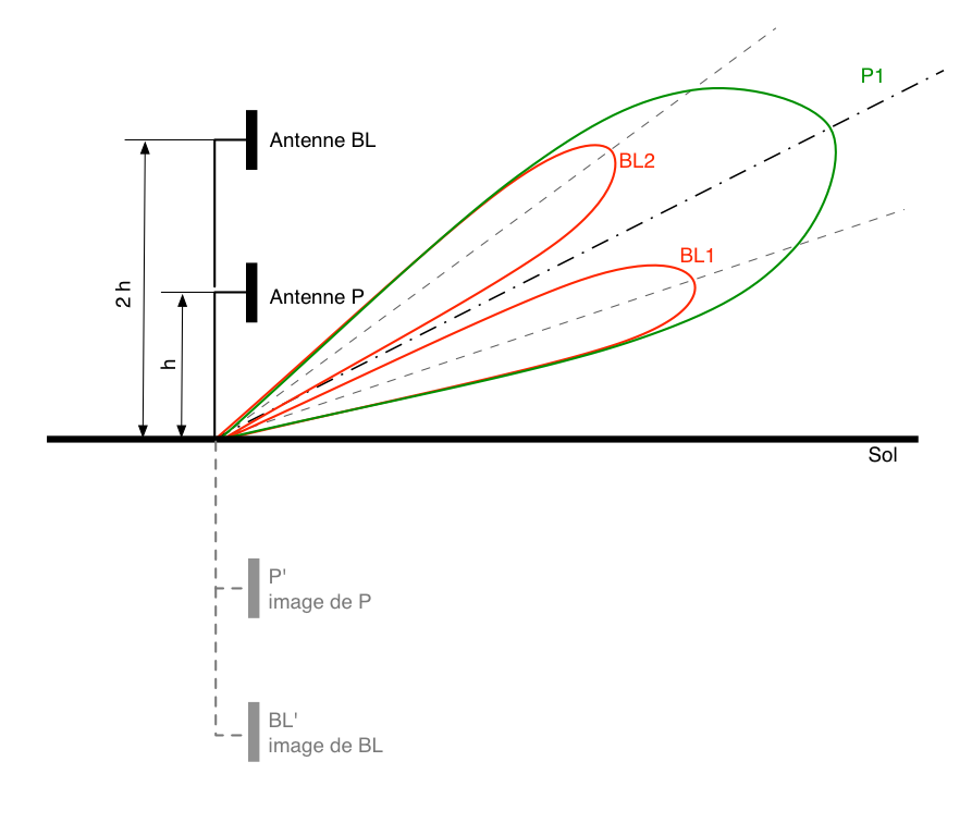 Diagramme GLIDE